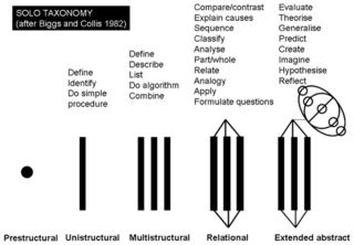 SOLO Taxonomy